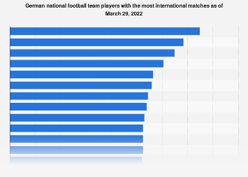 German national football team players with the most international matches 2019