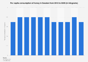 Per capita consumption of honey in Sweden 2006-2016