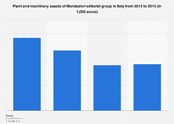 Italy: Mondadori plant and machinery assets 2012-2015