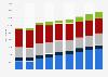 LINE Corporation: quarterly revenue 2015-2017, by segment