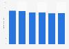 Book publishing revenue in the U.S. 2011-2020