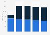 Bestandseinheiten der Buwog Group bis 2017/2018