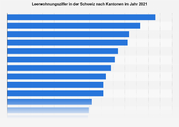 Leerwohnungsziffer in der Schweiz nach Kantonen 2018