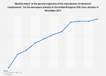 General expense indices of manufacturing electronic components for aerospace UK 2017