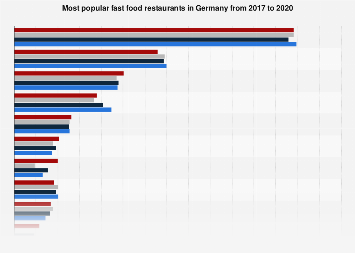Ranking of the most popular fast food restaurants in Germany 2013-2017