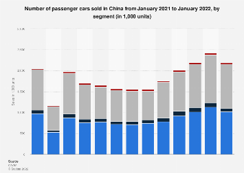 Monthly passenger car sales in China April 2018, by model