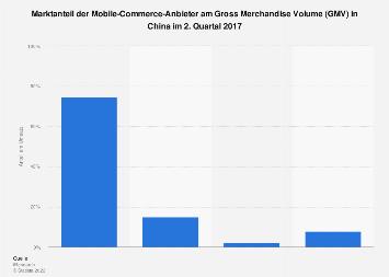 Marktanteil der Mobile-Commerce-Anbieter in China nach GMV im 2. Quartal 2017