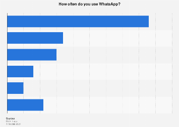 Share of Whatsapp users in Finland 2018, by usage frequency