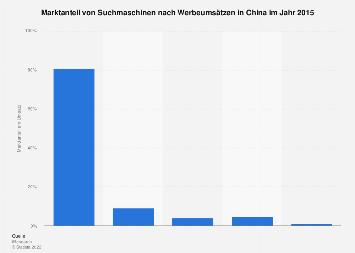 Marktanteil von Suchmaschinen nach Werbeumsätzen in China 2015