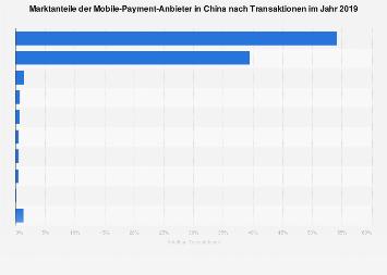 Marktanteil der Payment-Anbieter in China im 2. Quartal 2017