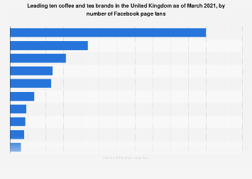 United Kingdom: top ten coffee and tea brands on Facebook 2017