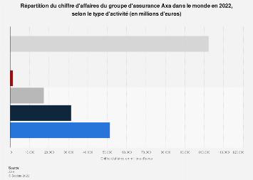 Axa Dcomposition Du Chiffre Daffaires Groupe Selon Les Ples 2015 2017
