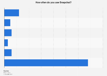 Share of Snapchat users in Finland 2018, by usage frequency
