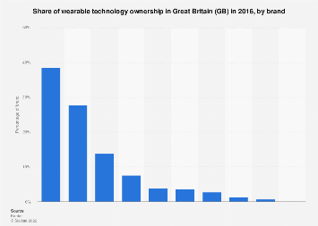 Wearable technology ownership in Great Britain in 2016, by brand