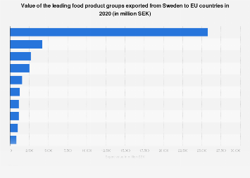 Export value of the leading food products from Sweden to EU countries 2016