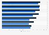 Average freight train speed - North American railroads Q4 2014/2015