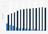 Internet penetration rate of the elderly generation in Denmark 2010-2017