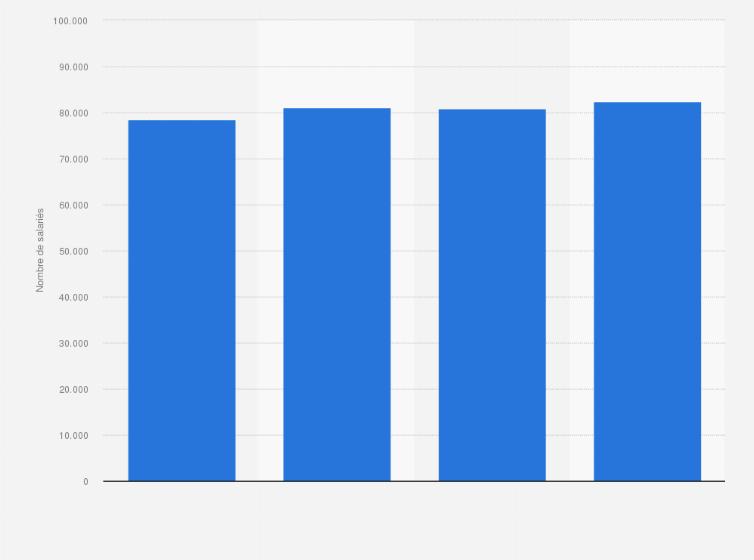 Le Meilleur De Nos Statistiques