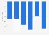 Italy: Mediaset net financial position 2014-2017