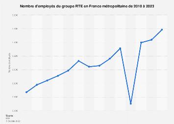 Nombre d'employés de l'entreprise RTE en France 2010-2016