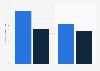 Digital media hours mobile vs desktop in the United Kingdom (UK) 2015, by age