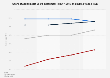 Share of social media users in Denmark 2017, by age group