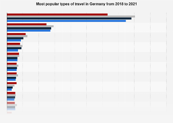 Ranking of the most popular types of travel in Germany 2019