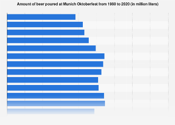 Poured amount of beer at the Munich Oktoberfest 1980-2018
