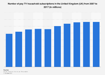 Number of Pay-TV households in the United Kingdom (UK) 2007-2014
