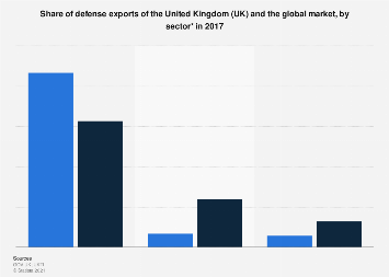UK: share of UK and global defense exports by sector in 2016