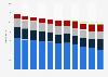 Anzahl in Apotheken hergestellte Rezepturen in Deutschland bis 2016