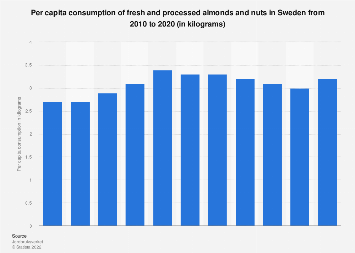 Per capita consumption of fresh and processed almonds and nuts in Sweden 2007-2017