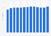 Industrie des papiers et cartons : consommation mondiale 2009-2016