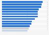 Porcentaje de particulares en la UE que realizó pedidos online 2015, según país
