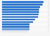 Porcentaje de mujeres en la UE que realizó pedidos online 2015, según país