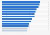 Porcentaje de hombres en la UE que realizó pedidos online 2015, según país