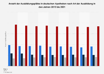 Anzahl der Ausbildungsplätze in deutschen Apotheken nach Art der Ausbildung bis 2018