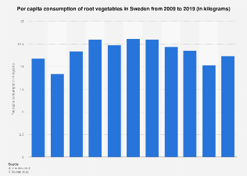 Per capita consumption of root vegetables in Sweden 2006-2016
