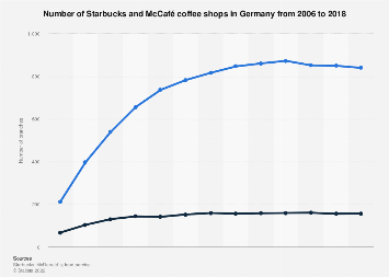 Starbucks and McCafé coffee shops in Germany 2006-2018
