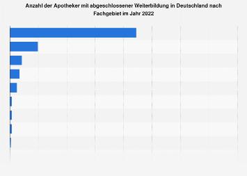 Anzahl Apotheker mit Weiterbildung in Deutschland nach Fachgebieten 2018