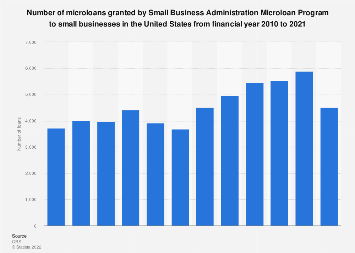 Number of microloans granted by SBA to small businesses in the U.S. 2010-2018