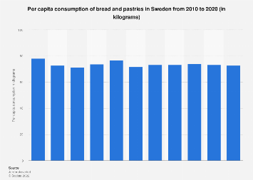 Per capita consumption of bread and pastries in Sweden 2006-2016