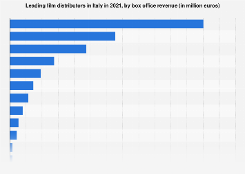 Italy: top 20 film distributors 2017, by box office revenue