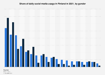 Share of daily users of selected social media platforms in Finland 2017, by gender