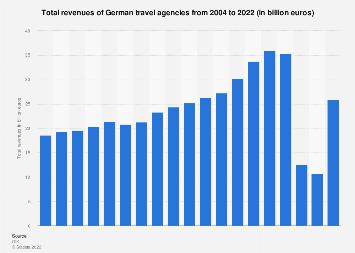 Total revenues of German travel agencies 2004-2018