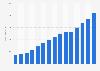 Revenue of AIDA cruises 2005-2016
