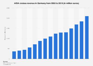 Revenue of AIDA cruises 2005-2017