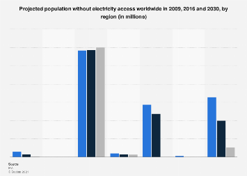 Forecast of global populations lacking electricity access in 2009/2016/2030