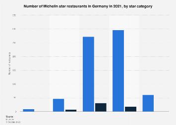 Michelin star restaurants in Germany 2018