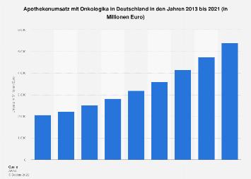 Apothekenumsatz mit Onkologika in Deutschland bis 2018